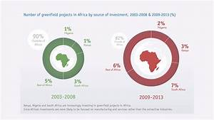 Africa trade: Diversification needed - The Economist ...