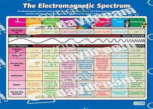 Light Frequency Chart The Electromagnetic Spectrum Science Educational School