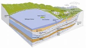 Hutt Groundwater Diagram