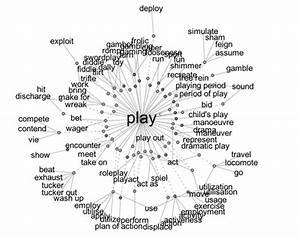 Play  Experimentation  U0026 Improvisation