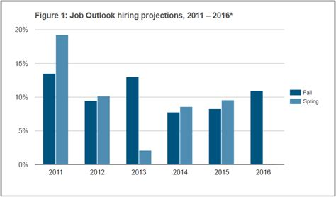 Job Outlook 2016 Us College Hiring To Increase 11