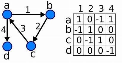 Matrix Graph Directed Incidence Svg Pixels Wikimedia