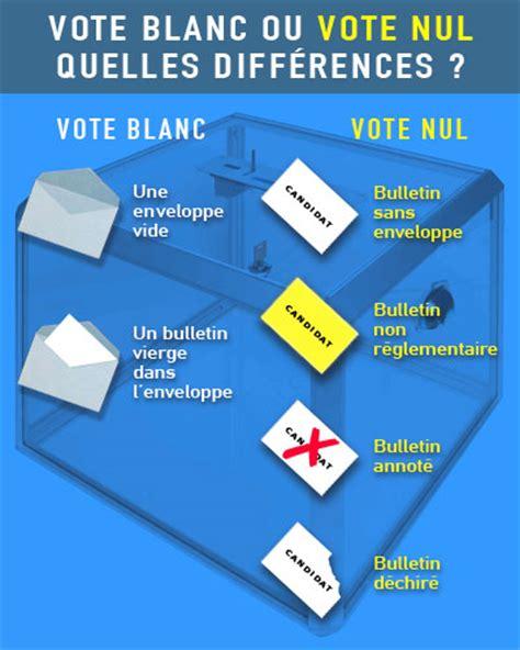 qui peut tenir un bureau de vote abstention vote blanc et vote nul quelles différences