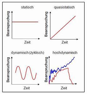 Dynamische Belastung Berechnen : beanspruchung lexikon der kunststoffpr fung ~ Themetempest.com Abrechnung