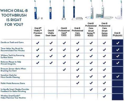 Amazon.com: Oral-B Professional Care SmartSeries 5000