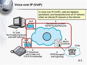 Voice Over Ip Network Diagram