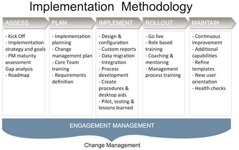implementation methodology template primavera p6 implementation consulting