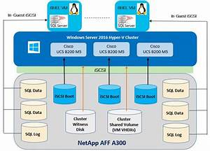 Flexpod Datacenter With Microsoft Sql Server 2017 On Linux