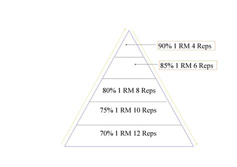 Benching Pyramid by 1rm Calculator Bench