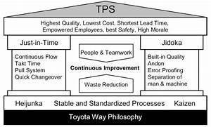 The Core Principles Of The Toyota Production System  37