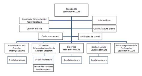 organigramme cabinet expertise comptable blecon et associ 233 s