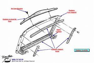 1981 Corvette Radiator Seals Parts