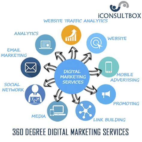 Digital Marketing Degree - iconsultbox provides 360 degree digital marketing services