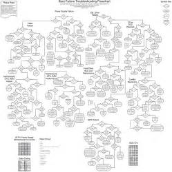 Computer Troubleshooting Flow Chart