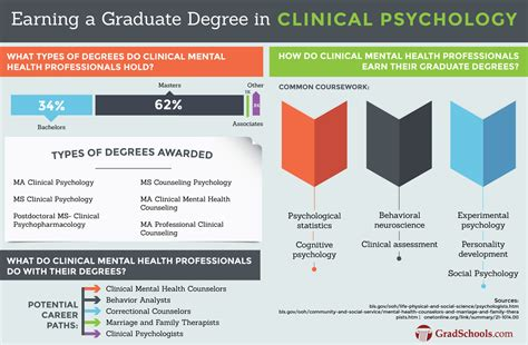top doctorate  clinical psychology  campus programs