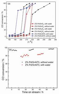 Comparison Study On Water Vapor Effects And Stability Test