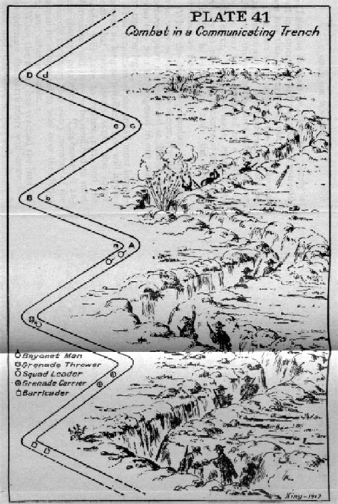 diagram  communicating trenches  elements  trench