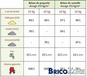 Dosage Beton Pour 1 Sac De Ciment 25 Kg : melange beton pas cher ~ Premium-room.com Idées de Décoration