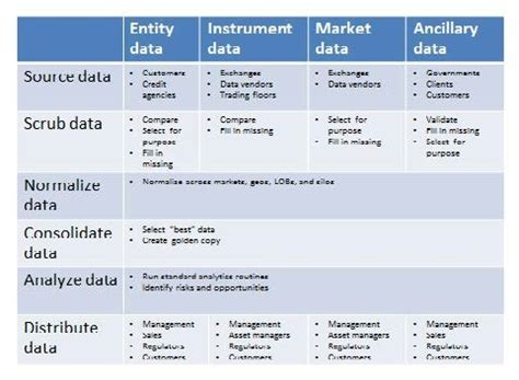 outsourcing reference data management