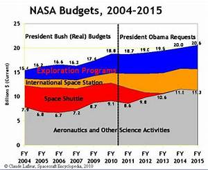The Space Review: Costs of US piloted programs