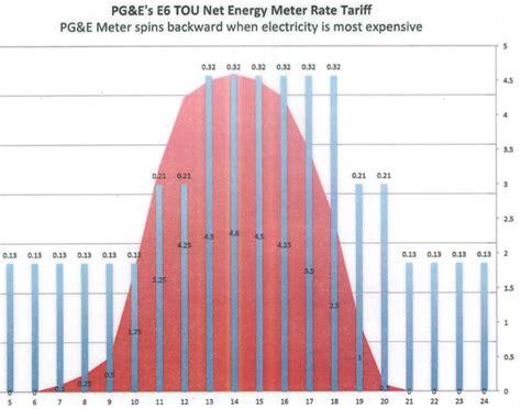 Pg&e Pipeline Safety Enhancement Program (psep)