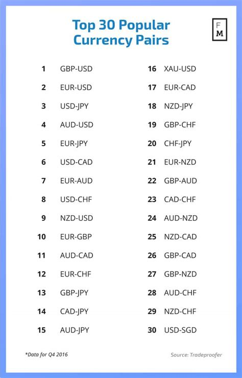 currency pair trading most volatile forex pairs 2012 171 10 best binary brokers