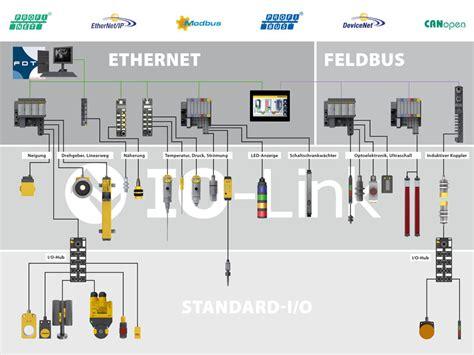 Der Actuator Wiring Diagram by Io Link Turck Ihr Automatisierungspartner Weltweit