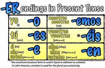 Er Spanish Tense Present Verbs Regular Verb