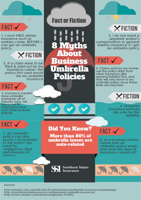Typically, an umbrella policy is pure liability coverage over and above the coverage afforded by the regular policy. Fact or Fiction: 8 Myths About Business Umbrella Policies