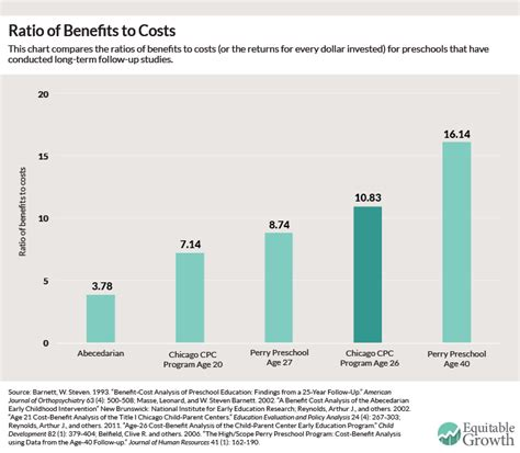 the benefits and costs of investing in early childhood 294   fig3