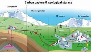carbon-capture-geological-storage-illustrated-diagram ...