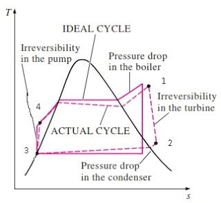 actual rankine cycle  ideal rankine cycle