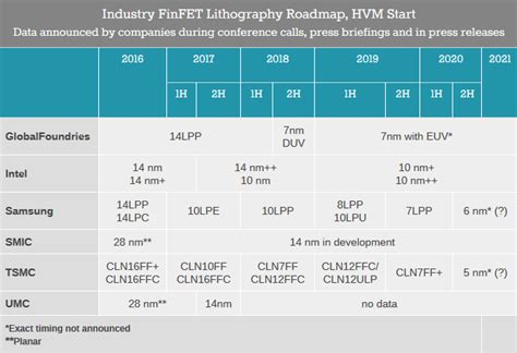 Foundry Futures: TSMC, Samsung, GlobalFoundries, and Intel ...