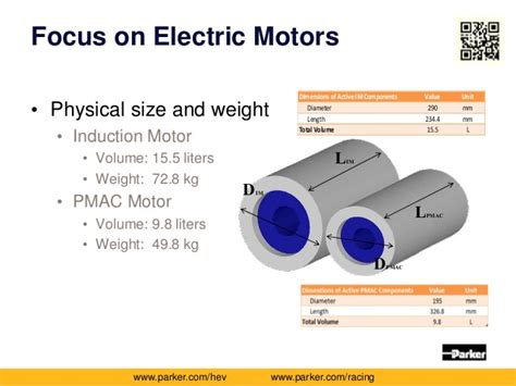 Electric Motor Weights by The Best Motor For Hybrid Electric Vehicle Powertrains