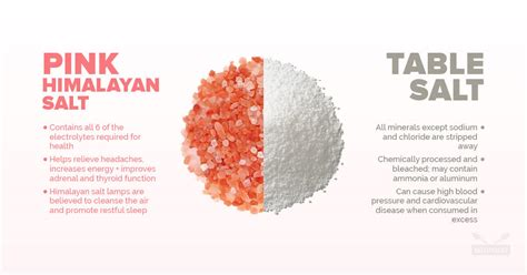 mineral salt vs table salt pink himalayan salt vs table salt which is better and why