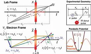Thin Lens Temporal Ray Diagrams For The Lab And