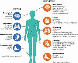 Symptoms And Complications Of Influenza  Complicated