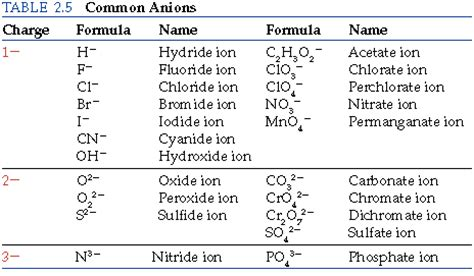 Nomenclature Worksheet 3 Ionic Compounds Containing Polyatomic