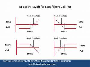 Payoff Diagrams