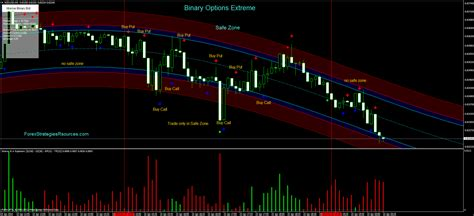 binary options extreme forex strategies forex