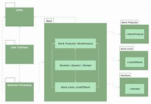 Conceptdraw  Uml Diagrams As A Tool For A Software