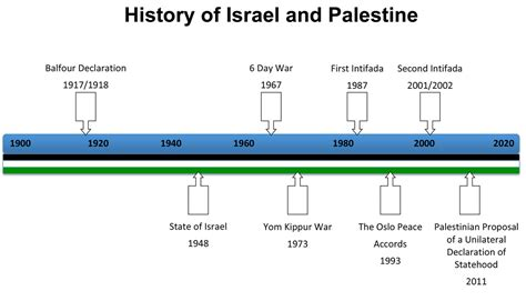 israel palestine conflict timeline israel and palestine narratives and conversation timeline