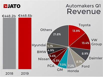 Revenue Carmakers Stable Remained Earned Q1 Less