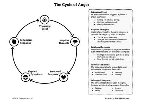 the cycle of anger worksheet therapist aid