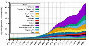 Shale gas in the United States - Wikipedia