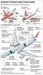 Outsourcing At Boeing  How The Aerospace Giant Looks Abroad For Key Suppliers In Dreamliner