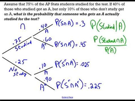 Tree Diagram Conditional Probability Review Youtube