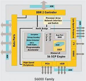 Configurable Processors As An Alternative To Fpgas