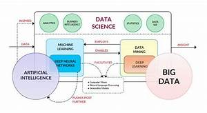 Difference between AI , Machine Learning and Deep Learning
