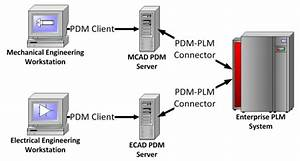 Defining Pdm And Plm Software  Why You Want Both